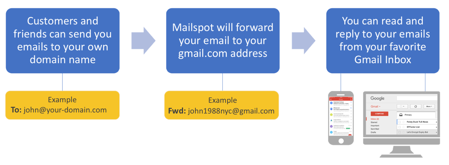 Use Gmail with your custom domain - Receiving emails